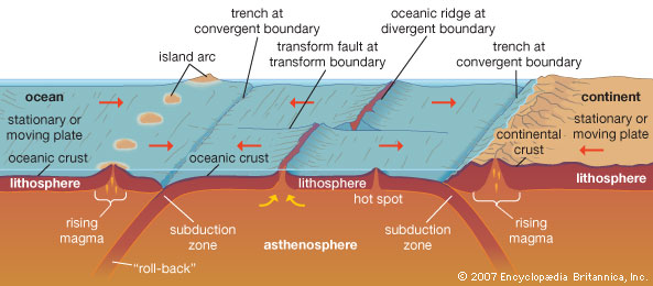 Lithosphere Layers Of The Earth